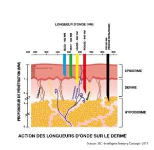 photomodulation, longueur d'ondes biolux imaderm genève